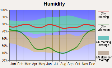Alexander, North Dakota humidity
