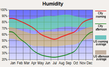 East Porterville, California humidity