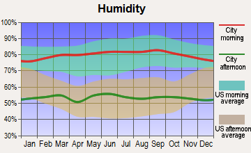 East San Gabriel, California humidity