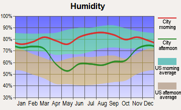 Fargo, North Dakota humidity