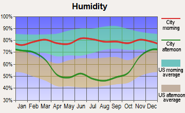 Flaxton, North Dakota humidity