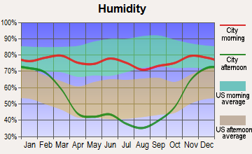 Fortuna, North Dakota humidity