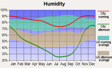 Etna, California humidity