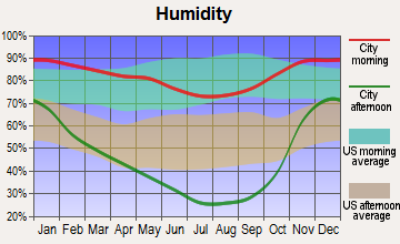 Fortuna, California humidity