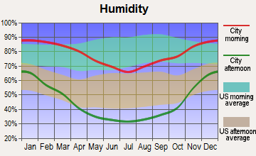 King City, California humidity