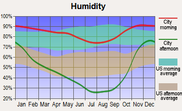 Klamath, California humidity