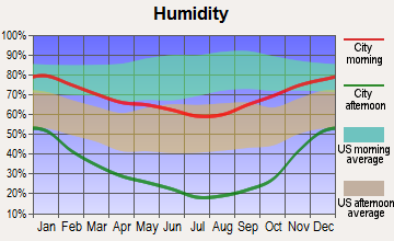 Lake Almanor Peninsula, California humidity