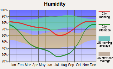 Mitchell, Oregon humidity