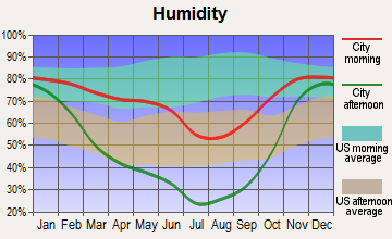 Pendleton, Oregon humidity