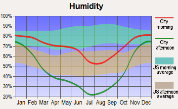 Richland, Oregon humidity