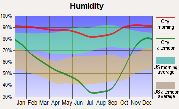 Roseburg North, Oregon humidity