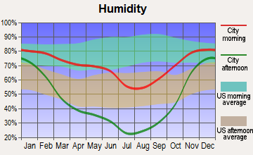 Seneca, Oregon humidity