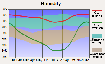 Winston, Oregon humidity