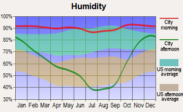 Drain, Oregon humidity