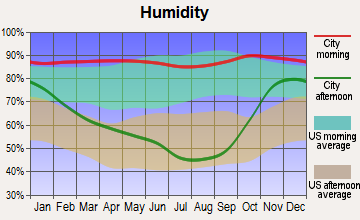 Cloverdale, Oregon humidity