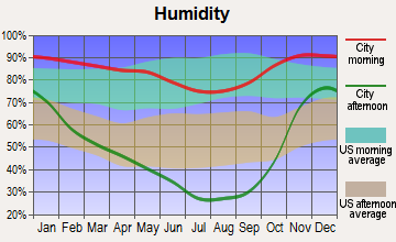 Chiloquin, Oregon humidity