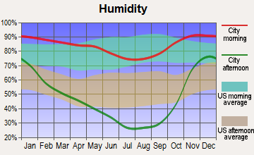 Brookings, Oregon humidity