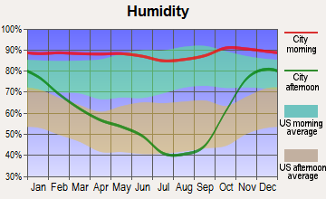 Powell Butte, Oregon humidity