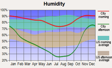 Northwest Josephine, Oregon humidity