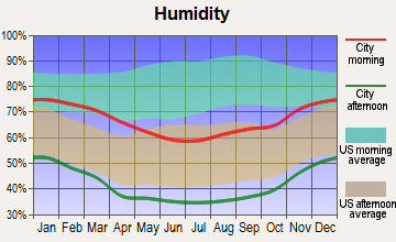 Lenwood, California humidity