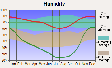 McCloud, California humidity