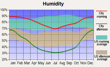Monterey, California humidity