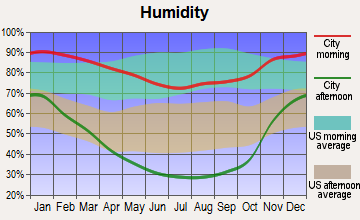 Monte Sereno, California humidity