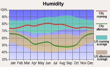 Mission, South Dakota humidity