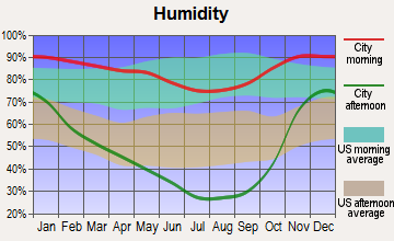 Pine Hills, California humidity