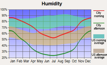 Porterville, California humidity