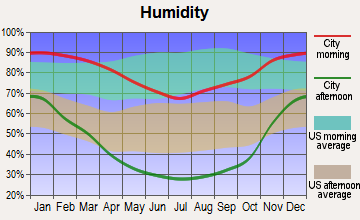 Prunedale, California humidity
