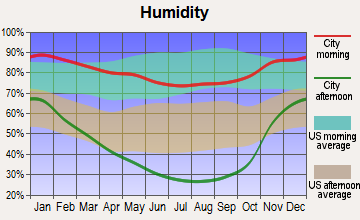 Rancho Tehama Reserve, California humidity