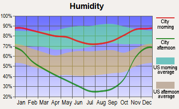 Redding, California humidity