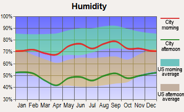 Claude, Texas humidity