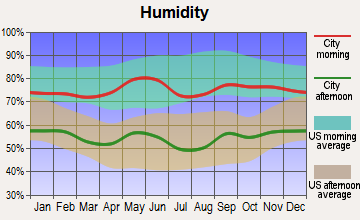 Eastland, Texas humidity