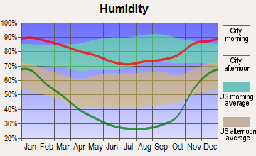 Sonora, California humidity