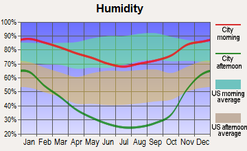 Soulsbyville, California humidity