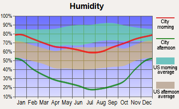 Susanville, California humidity