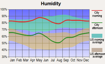 Tehuacana, Texas humidity