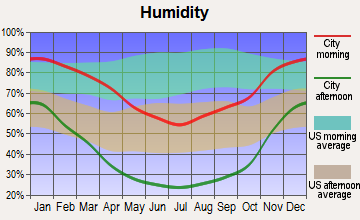 Tipton, California humidity