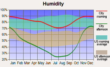 Tulelake, California humidity