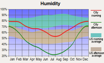 South Willard, Utah humidity