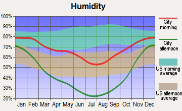 Wellsville, Utah humidity
