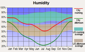 Ogden Valley, Utah humidity