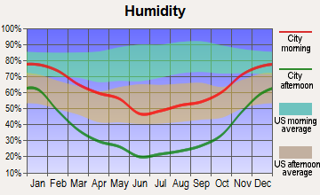 Hanksville, Utah humidity