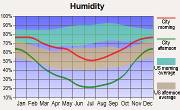 Aurora, Utah humidity