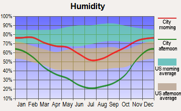 Delta, Utah humidity