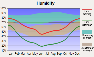 Green River, Utah humidity