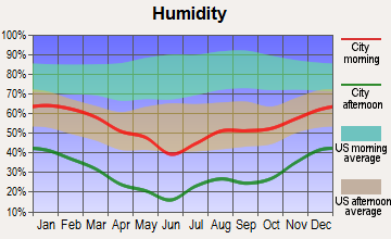 Hildale, Utah humidity