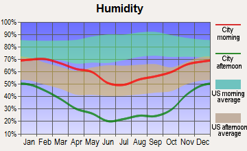 Paragonah, Utah humidity